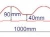Размери на сандвич панел тип КЕРЕМИДА