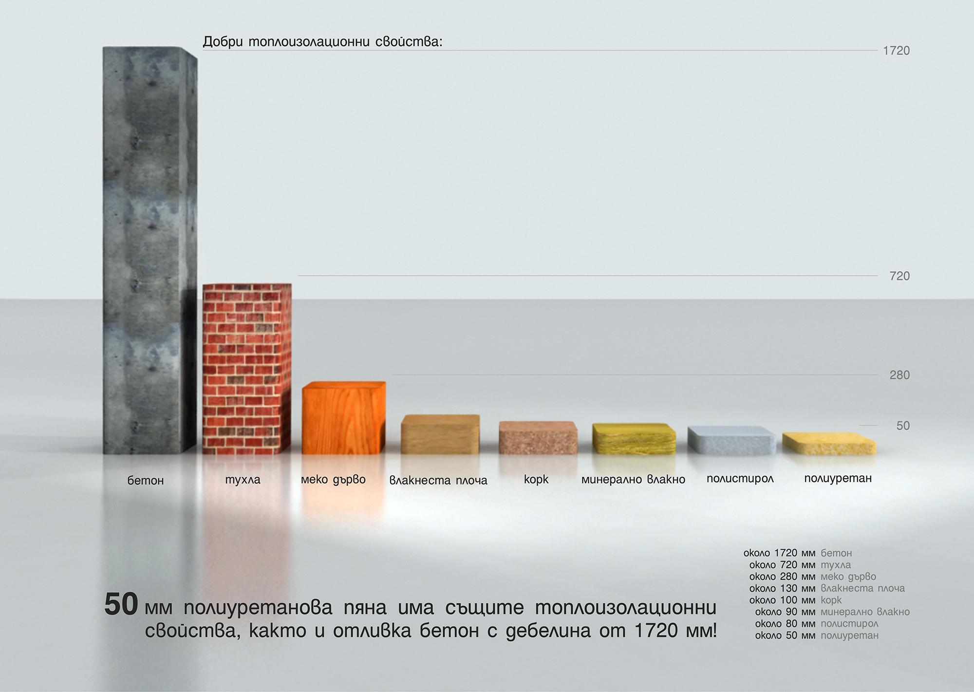 Сравнение на сандвич панел, тухла, бетон, дърво